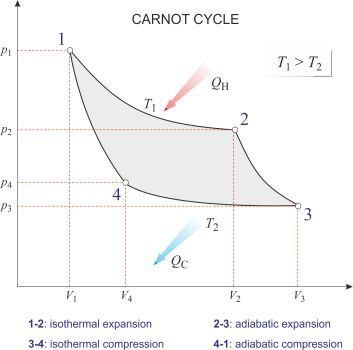 Carnot Cycle Chemistry Dictionary Amp Glossary