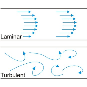 Laminar and turbulent flow