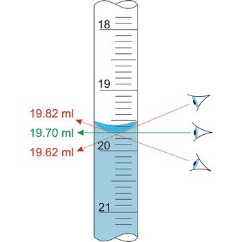 an overview of the hazards and the graduated cylinder laboratory experiment Experiment overview  ws1at hazards are  measure 10 ml, of distilled water in a graduated cylinder and pour the water into the bag.