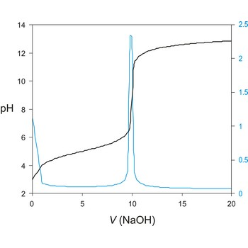 Potentiometric titration curve